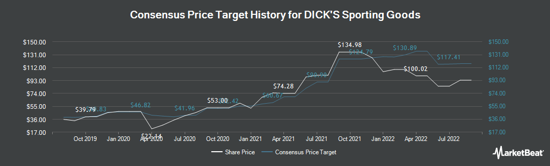 Price Target History for Dicks Sporting Goods (NYSE:DKS)