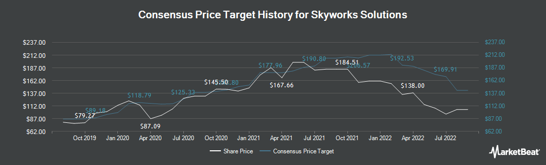 Price Target History for Skyworks Solutions (NASDAQ:SWKS)