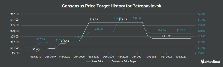 Price Target History for Petropavlovsk (LON:POG)