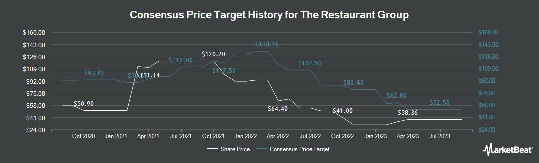 Price Target History for Restaurant Group (LON:RTN)