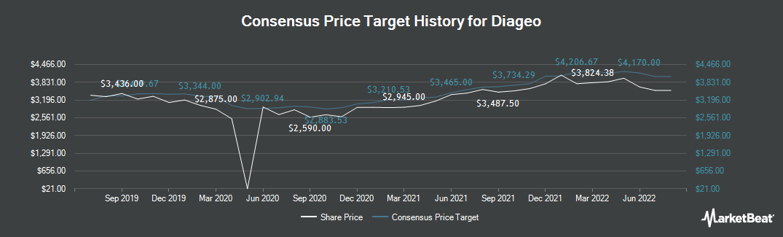 Price Target History for Diageo (LON:DGE)