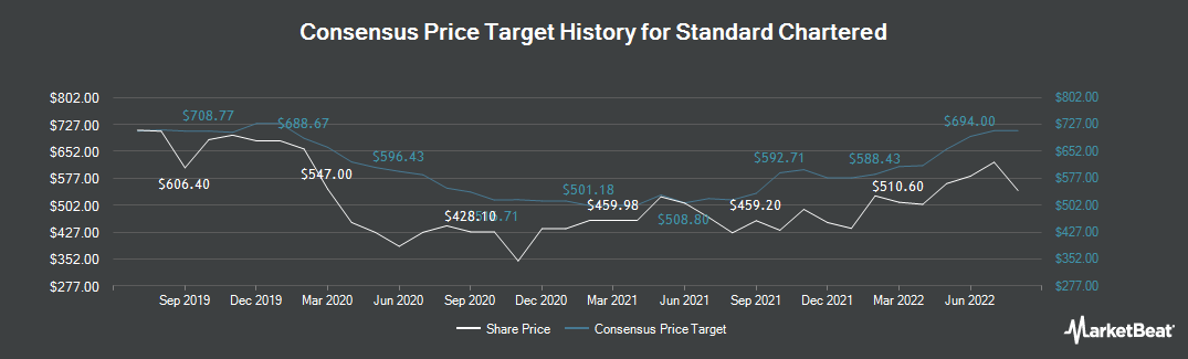 Price Target History for Standard Chartered (LON:STAN)