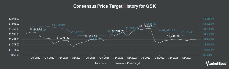 Price Target History for GlaxoSmithKline (LON:GSK)