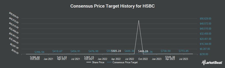 Price Target History for HSBC (LON:HSBA)