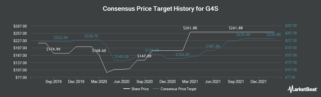Price Target History for G4S (LON:GFS)