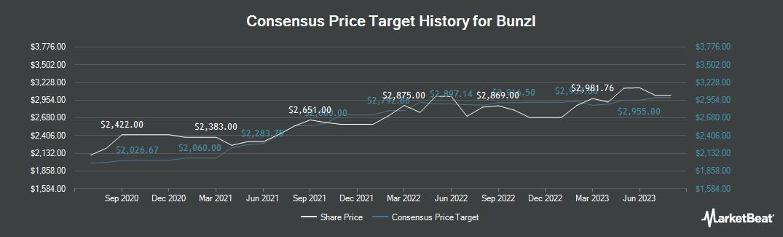 Price Target History for Bunzl (LON:BNZL)