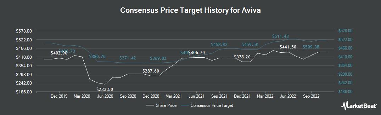Price Target History for Aviva (LON:AV)