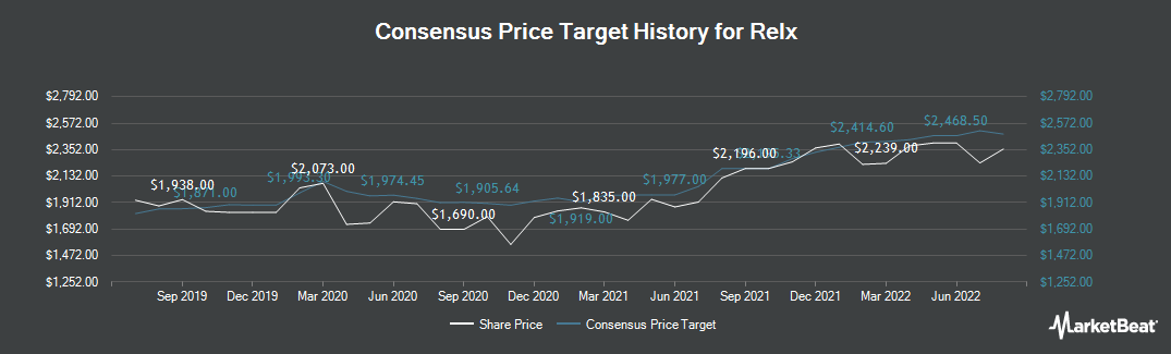 Price Target History for Relx (LON:REL)