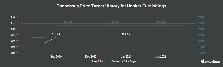 Price Target History for Hooker Furniture (NASDAQ:HOFT)