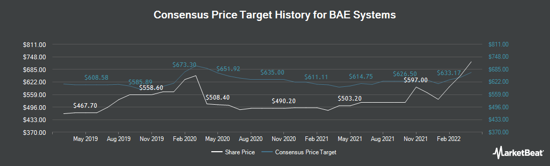 Price Target History for BAE Systems (LON:BA)