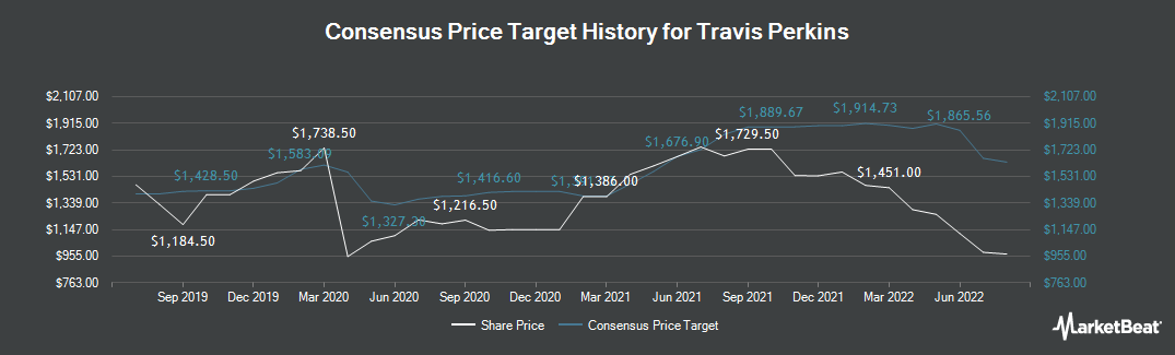 Price Target History for Travis Perkins (LON:TPK)