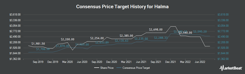 Price Target History for Halma (LON:HLMA)