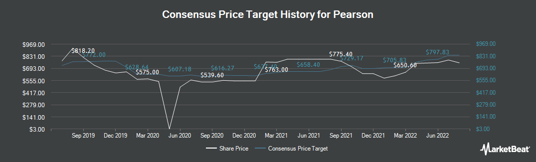 Price Target History for Pearson (LON:PSON)