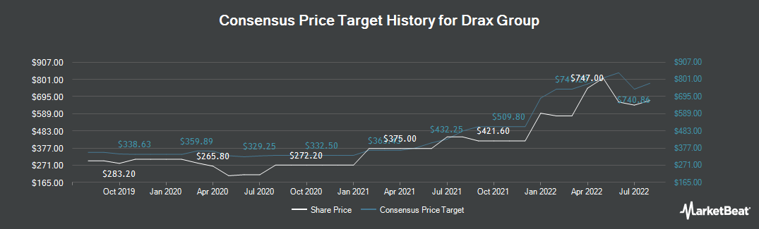 Price Target History for Drax Group (LON:DRX)