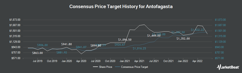 Price Target History for Antofagasta plc (LON:ANTO)