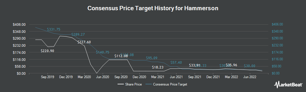 Price Target History for Hammerson plc (LON:HMSO)