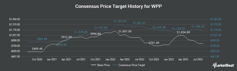 Price Target History for WPP (LON:WPP)