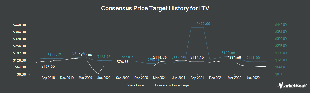Price Target History for ITV plc (LON:ITV)