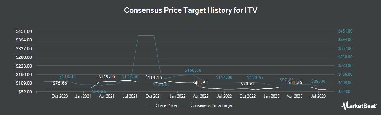 Price Target History for ITV (LON:ITV)