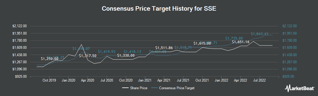 Price Target History for SSE (LON:SSE)