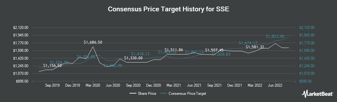 Price Target History for SSE plc (LON:SSE)