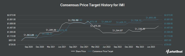 Price Target History for IMI (LON:IMI)