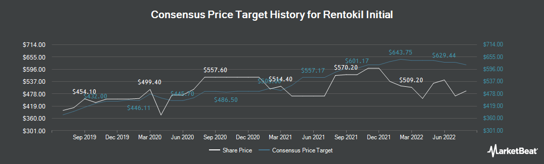Price Target History for Rentokil Initial plc (LON:RTO)