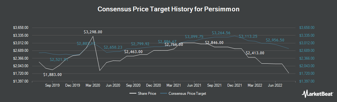 Price Target History for Persimmon (LON:PSN)