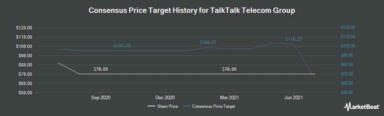 Price Target History for TalkTalk Telecom Group (LON:TALK)