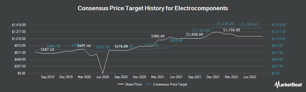 Price Target History for Electrocomponents (LON:ECM)