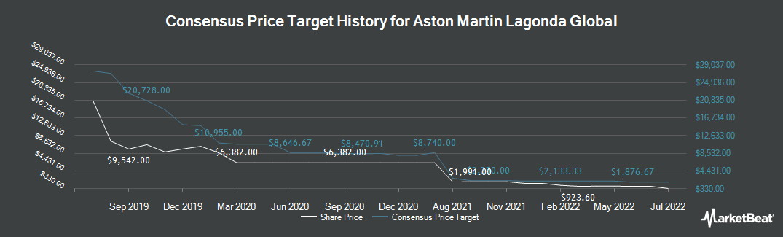 Price Target History for Amlin (LON:AML)
