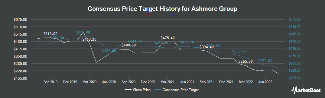 Price Target History for Ashmore Group (LON:ASHM)