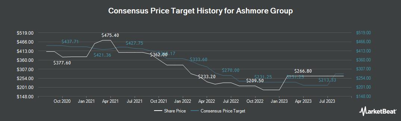 Price Target History for Ashmore Group (LON:ASHM)