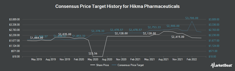 Price Target History for Hikma Pharmaceuticals (LON:HIK)
