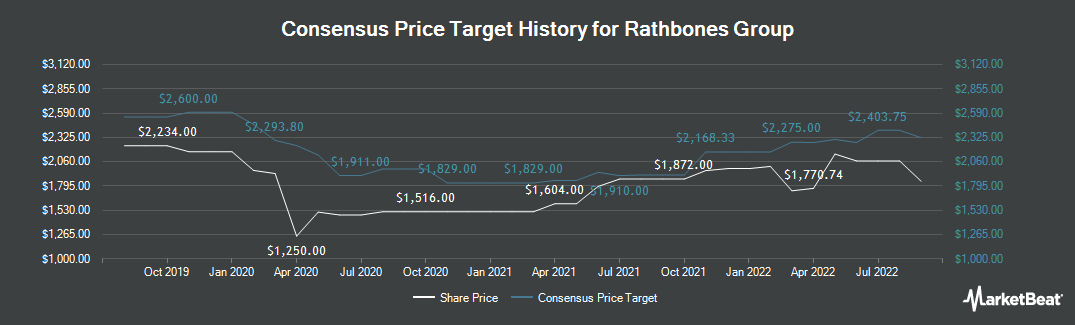 Price Target History for Rathbone Brothers (LON:RAT)