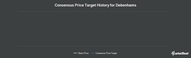Price Target History for Debenhams (LON:DEB)