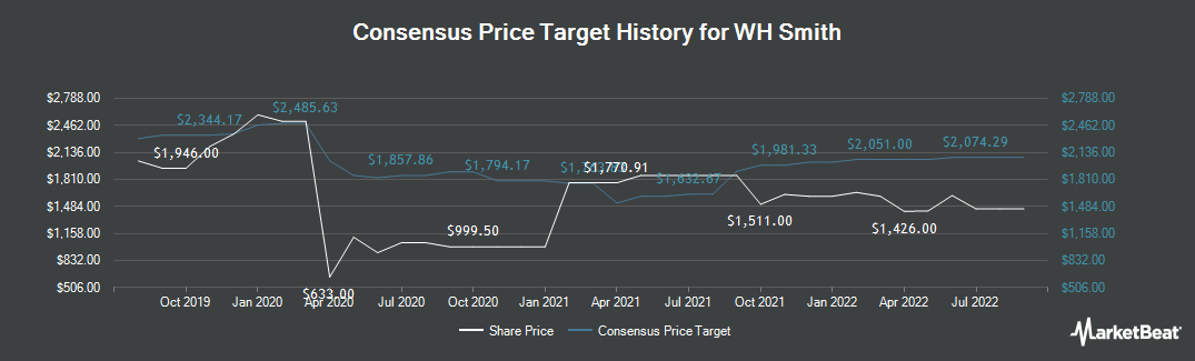 Price Target History for WH Smith (LON:SMWH)