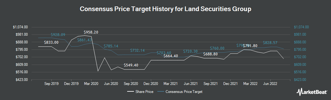 Price Target History for Land Securities Group plc (LON:LAND)