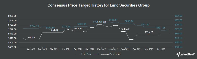 Price Target History for Landsec (LON:LAND)