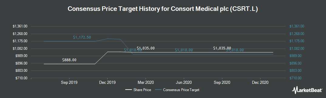 Price Target History for Consort Medical (LON:CSRT)