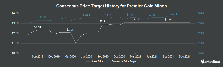 Price Target History for Premier Gold Mines (TSE:PG)