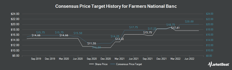 Price Target History for Farmers National Banc (NASDAQ:FMNB)