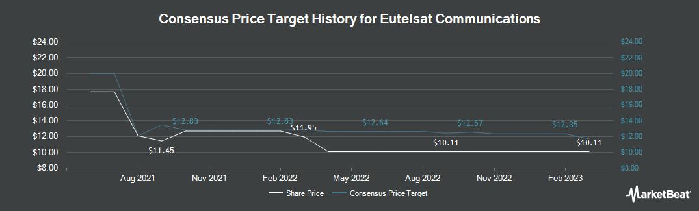 Price Target History for Eutelsat Communications (OTCMKTS:EUTLF)