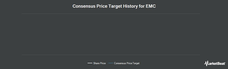 Price Target History for EMC (NYSE:EMC)