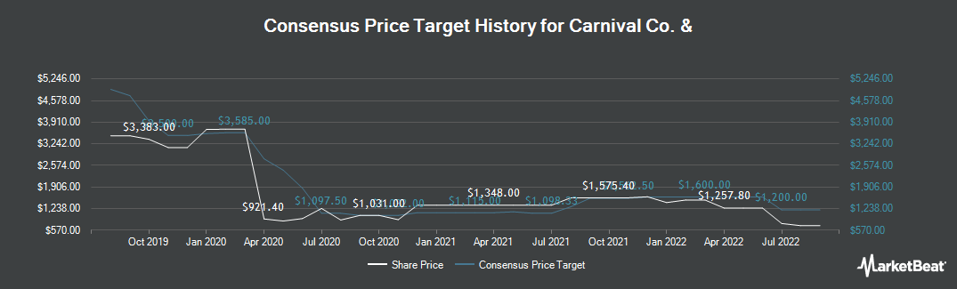 Price Target History for Carnival (LON:CCL)