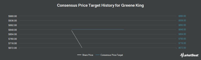 Price Target History for Greene King (LON:GNK)