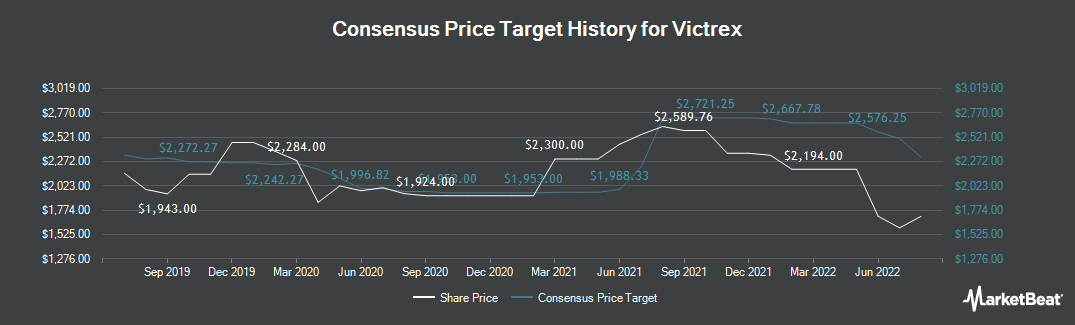 Price Target History for Victrex (LON:VCT)