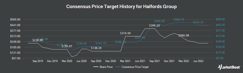 Price Target History for Halfords (LON:HFD)
