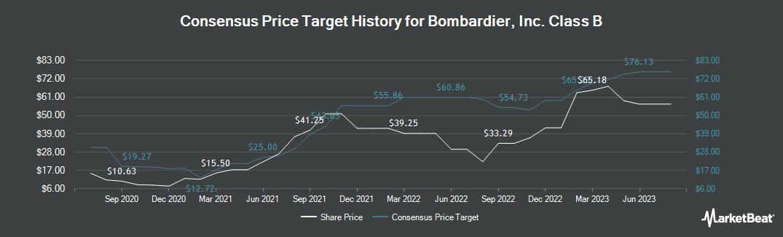 Price Target History for Bombardier, Inc. Class B (TSE:BBD.B)