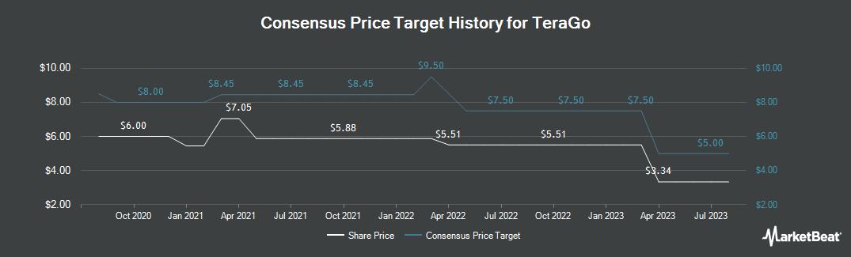 Price Target History for TeraGo (TSE:TGO)